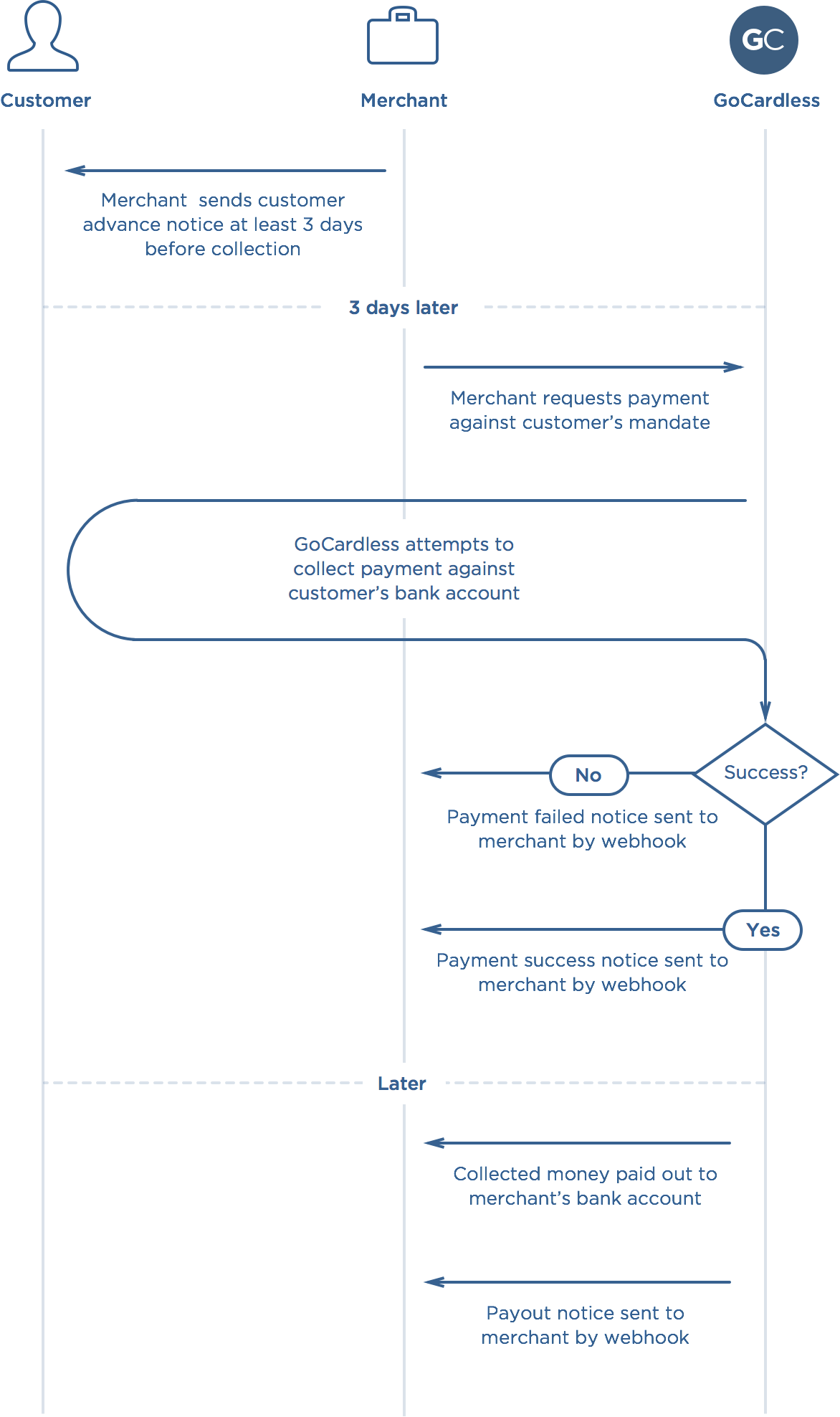 Payment creation flow